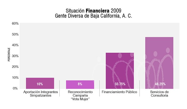 SituacionFinanciera2009