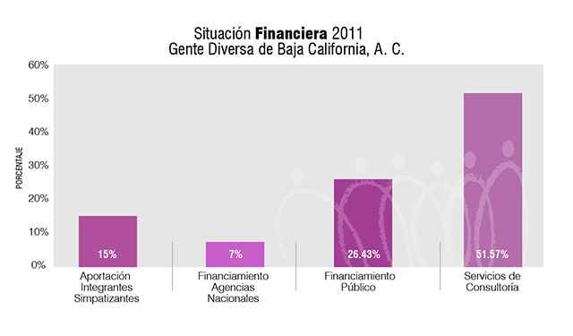 SituacionFinanciera2011