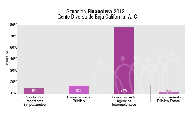 SituacionFinanciera2012