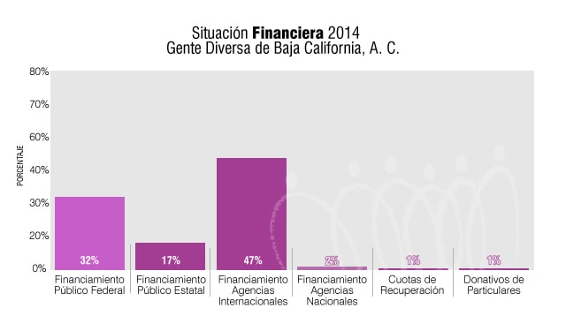 SituacionFinanciera2014