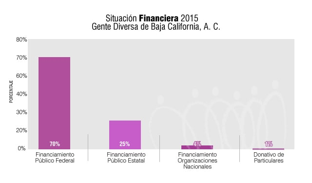 SituacionFinanciera2015