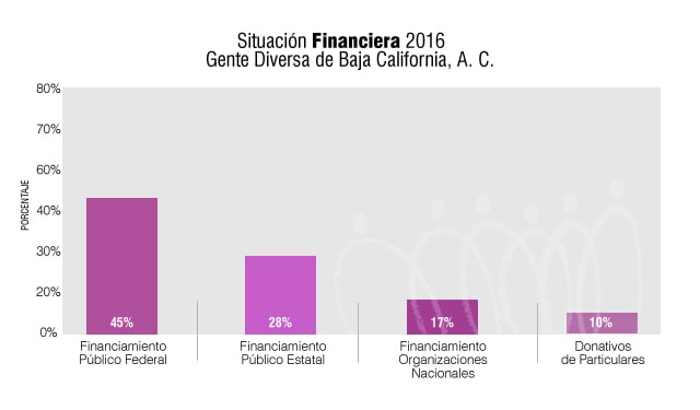 SituacionFinanciera2016