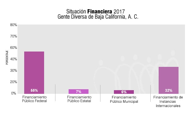 SituacionFinanciera2017