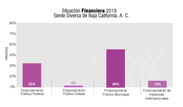 SituacionFinanciera2018